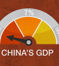 china slow growth